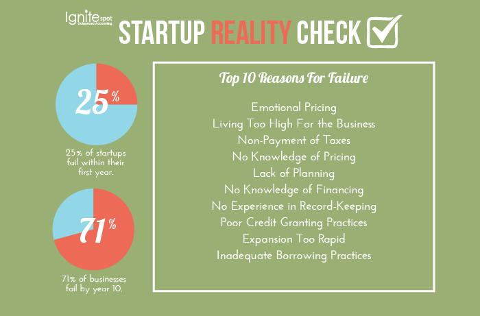 startup_reality_check