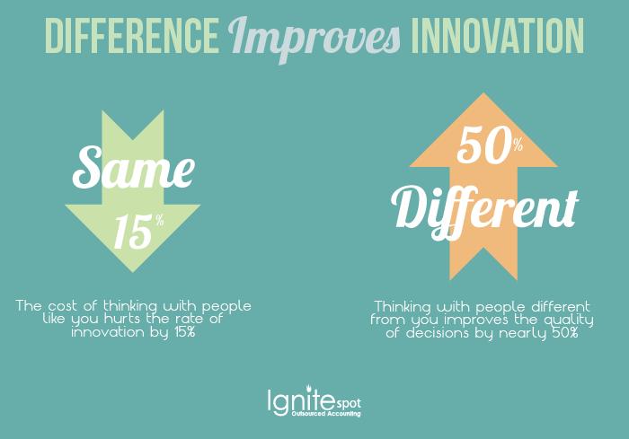 Innovation Costs