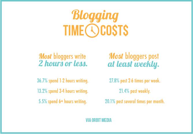 blogging_stats