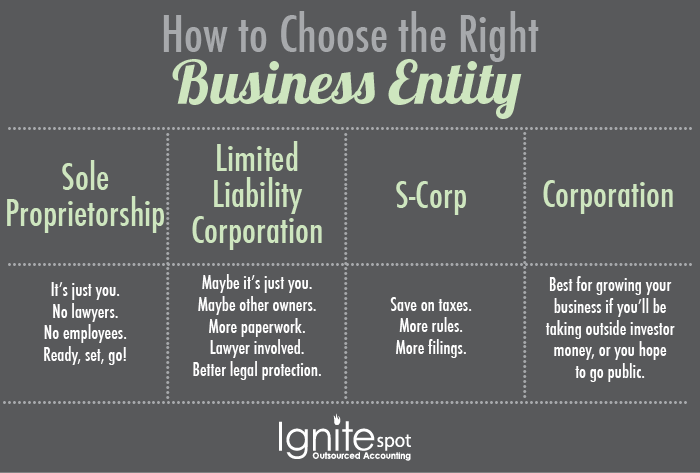 business_entity_intro