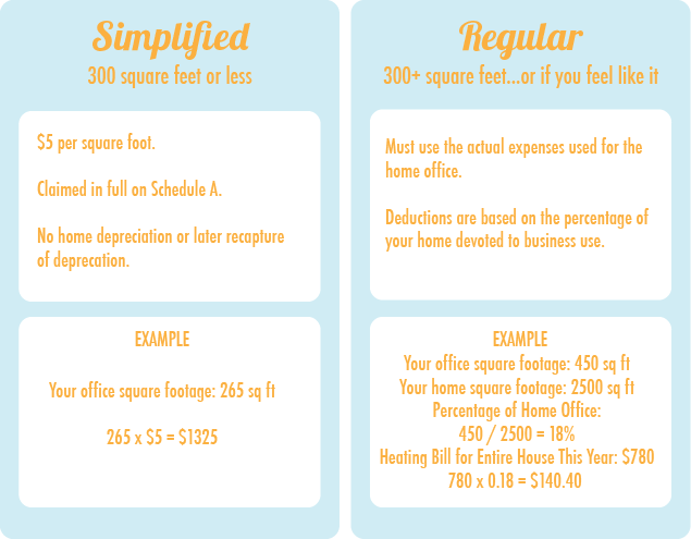 Home Office Personal Vs Business Expenses