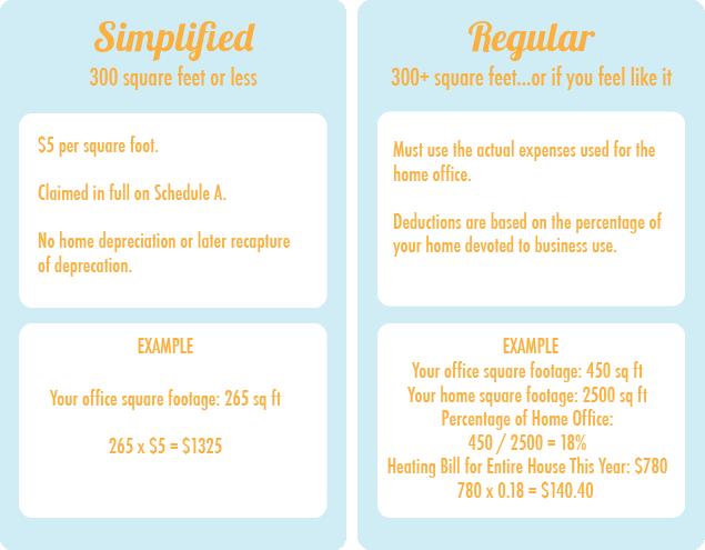 simplified_or_regular_method