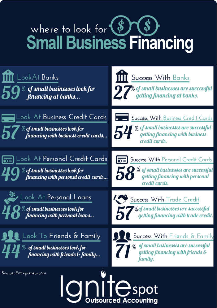 small_business_financing_success