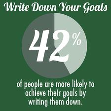 successful_entrepreneurs_write_down_goals