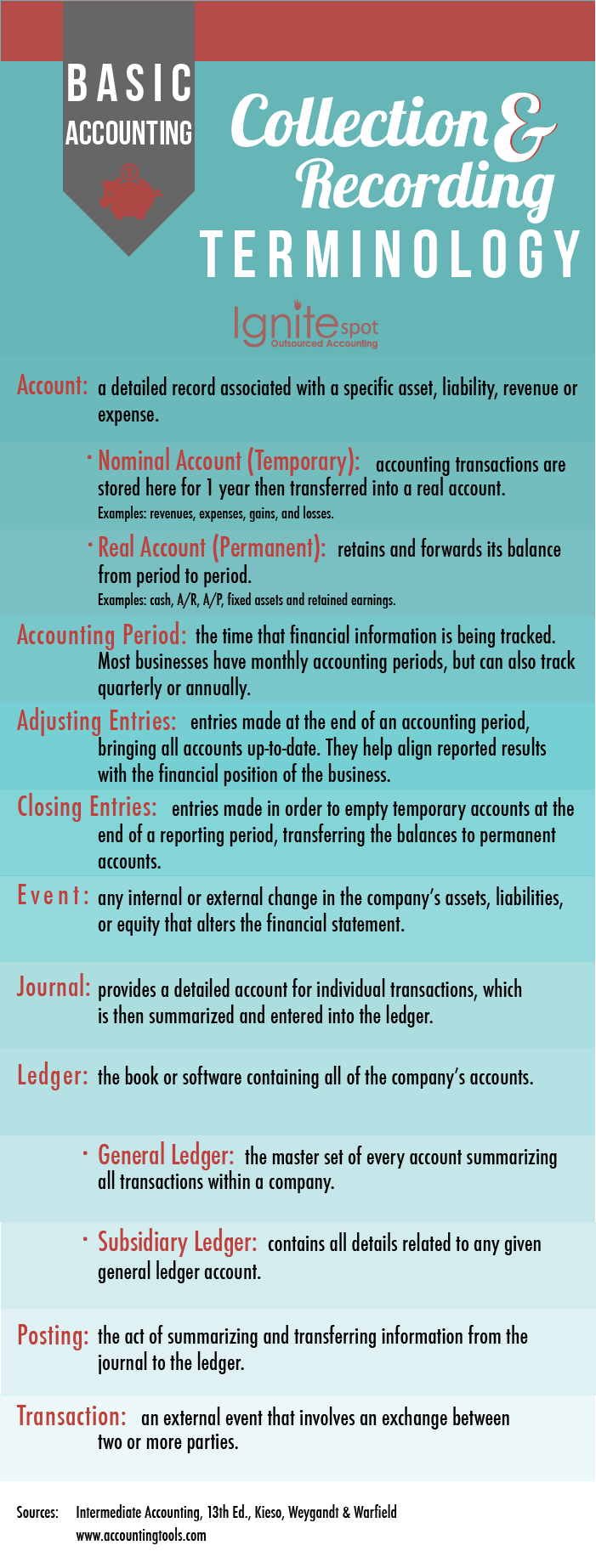 basic_accounting_terms_collecting_and_recording-1