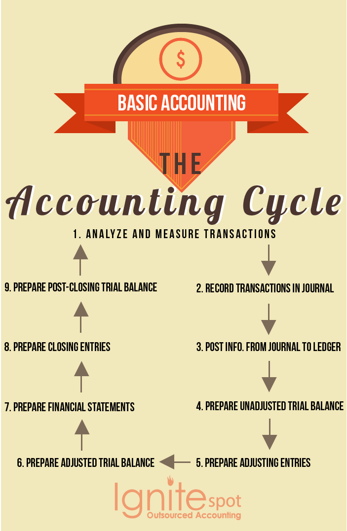 basic_accounting_the_accounting_cycle_copy