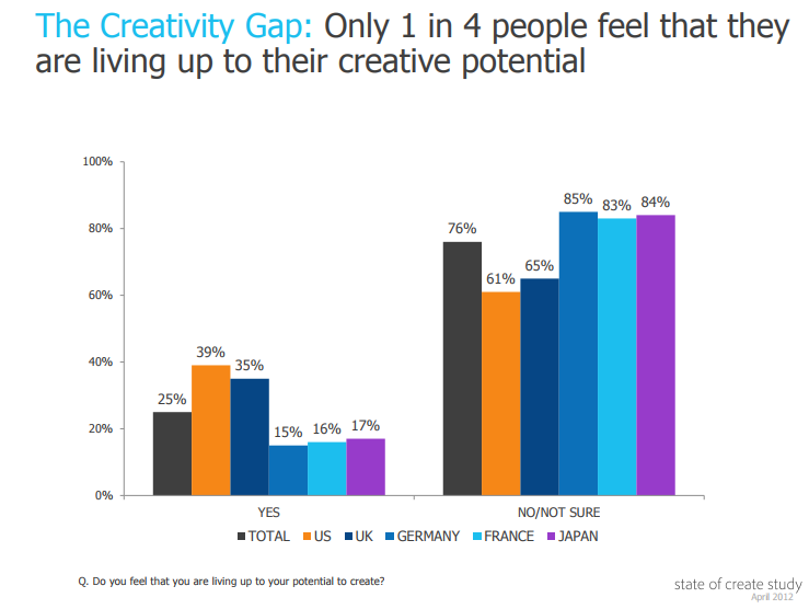 Creativity Gap.png