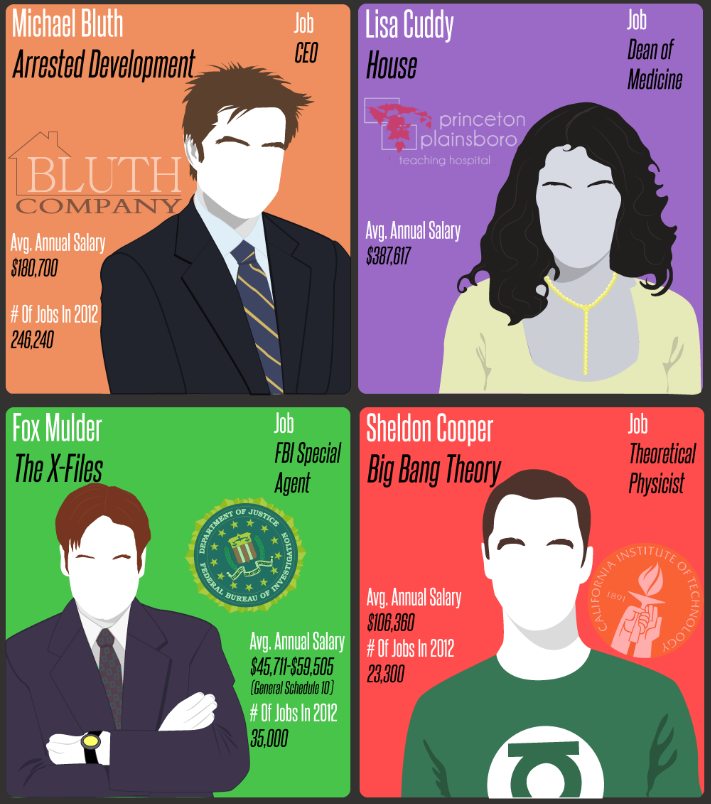Fictional Finances: What Would Your Favorite T.V. Personality Make? (Infographic)
