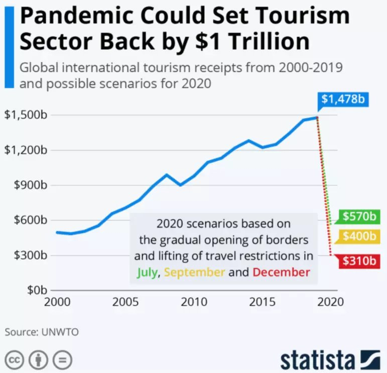 Statista via the World Economic Forum, Impact of Covid-19 on Tourism.png